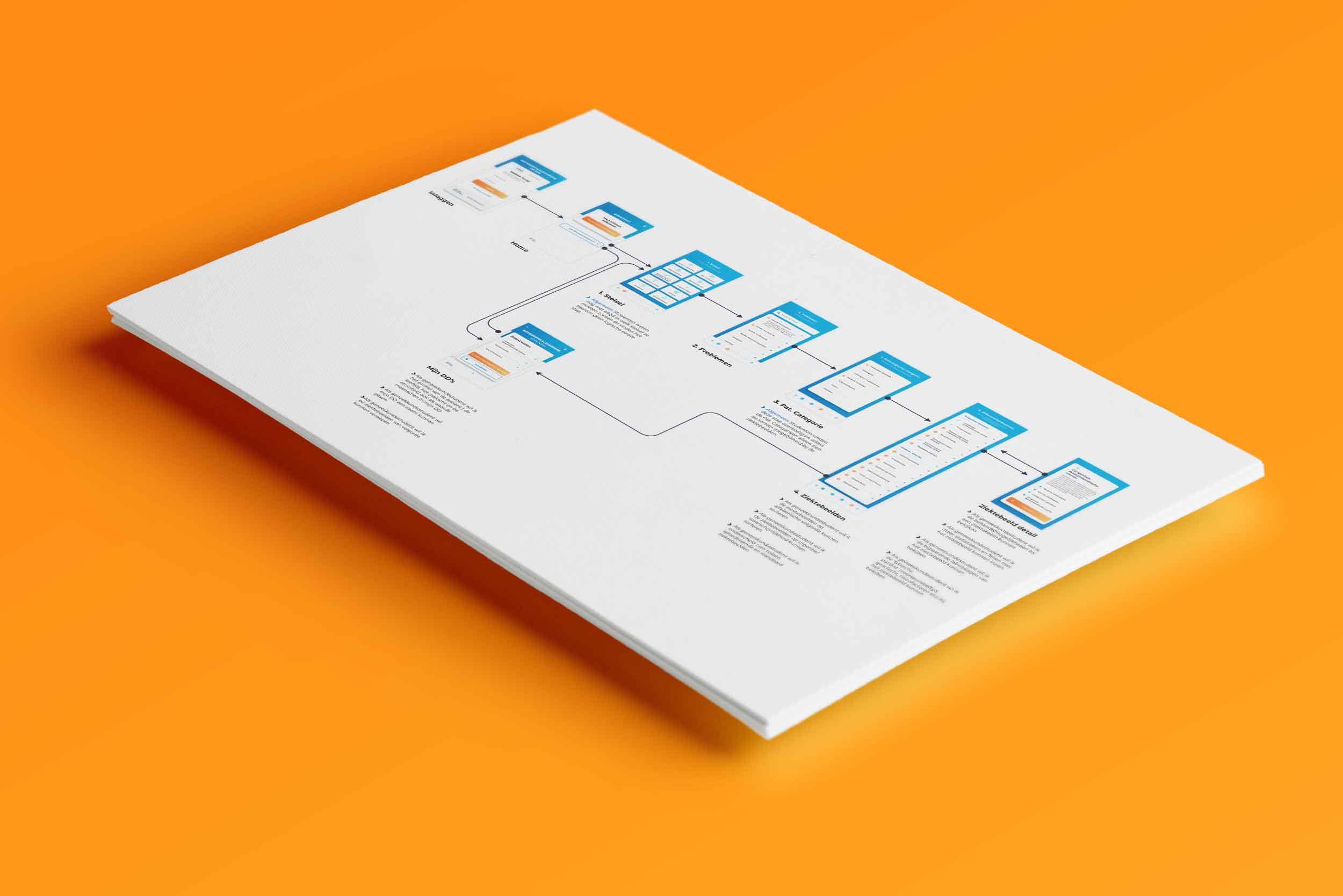 Mockup van de route door de applicatie (userflow)